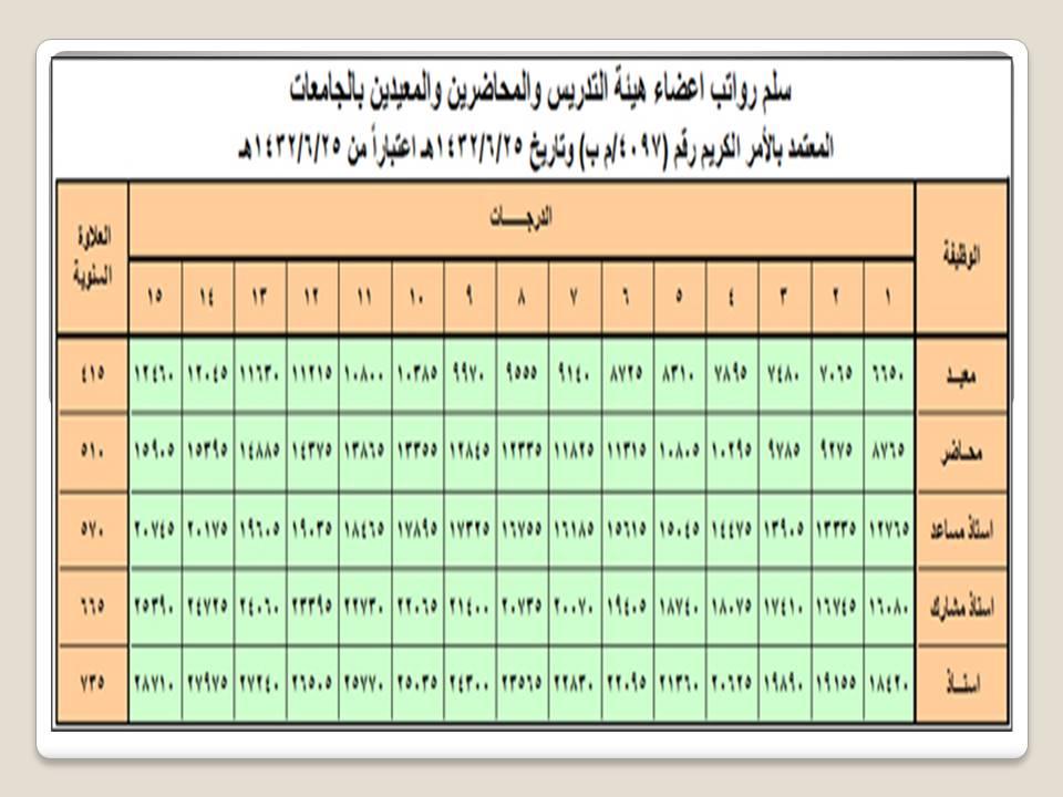 سلم الرواتب جامعة شقراء